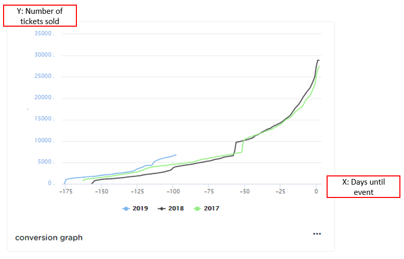 Conversion graph in 3 steps (compare ticket sales per year) | CM Help Center